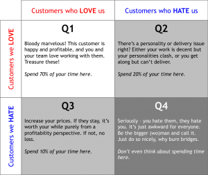 Happy customer matrix